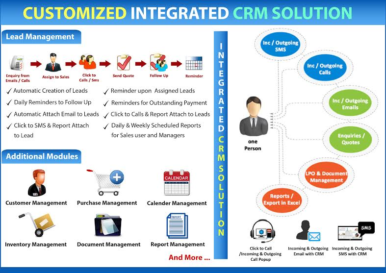 Centralized CRM Solutions.jpeg